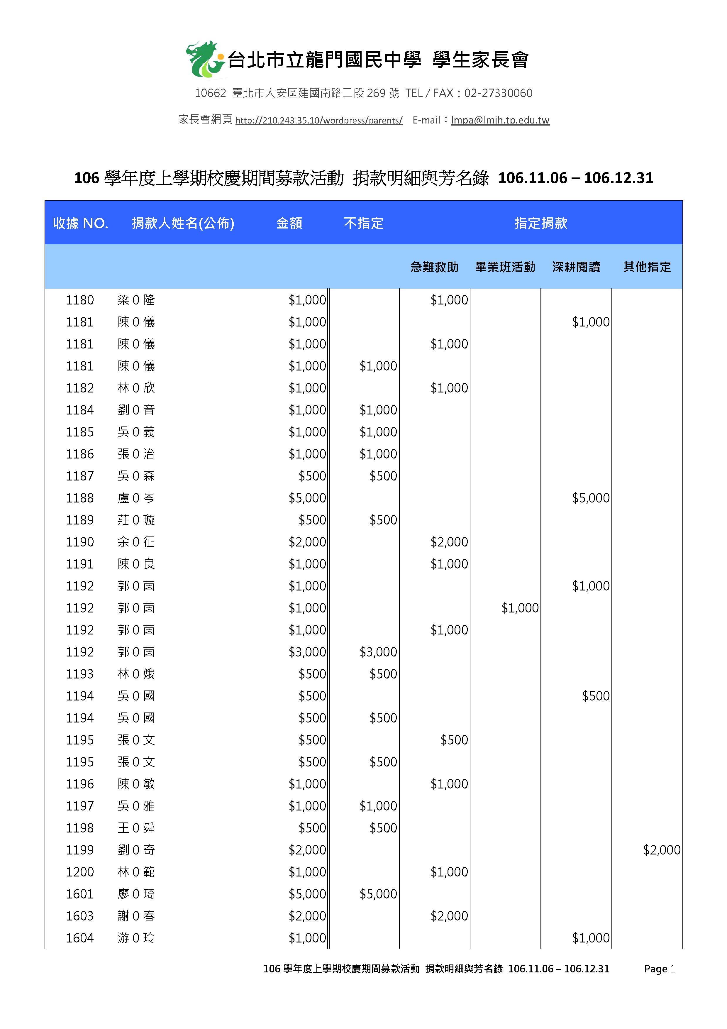校慶期間募款活動 捐款明細與芳名錄 (1)