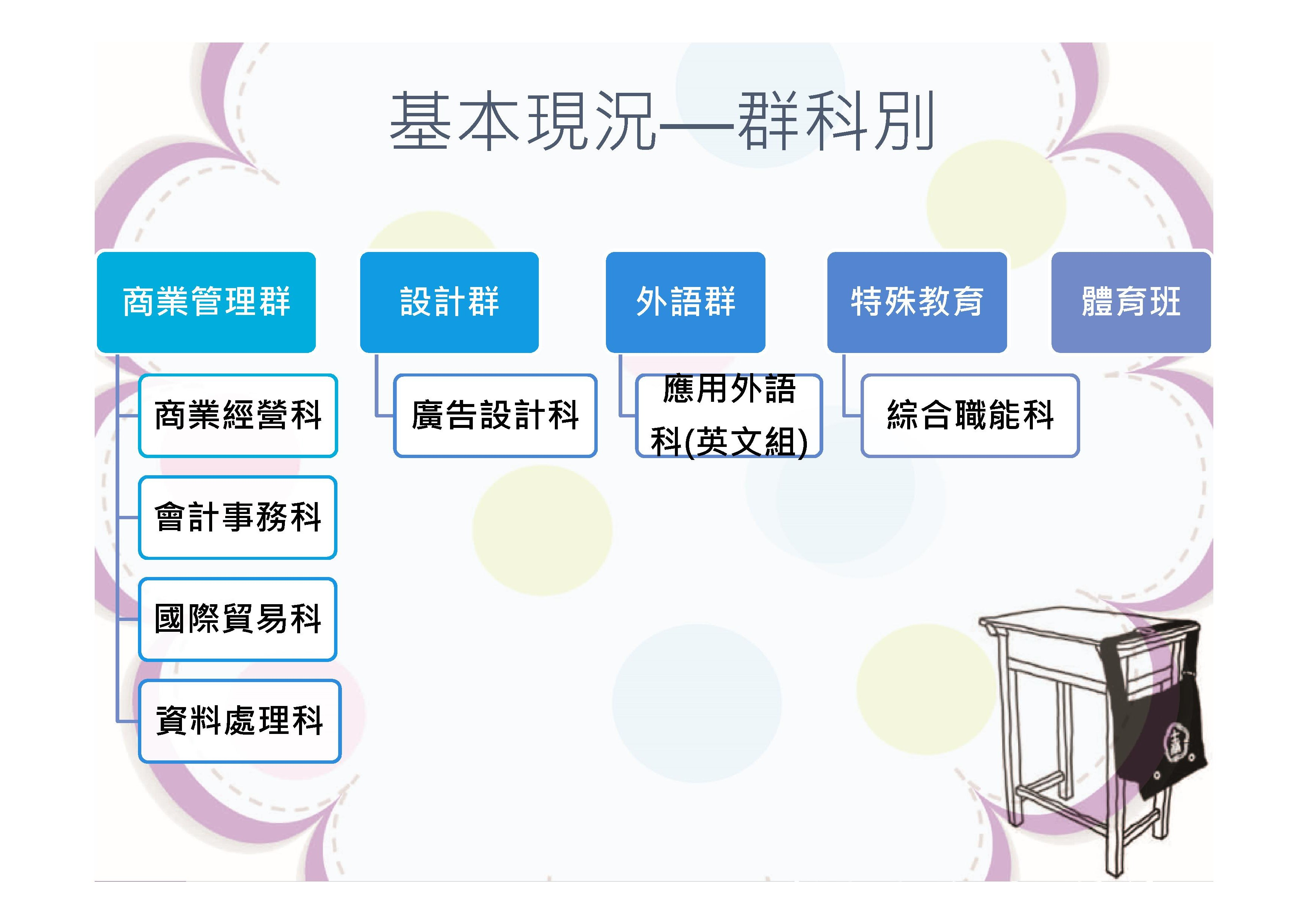 Microsoft PowerPoint - 技職教育暨士商簡介.pptx00010