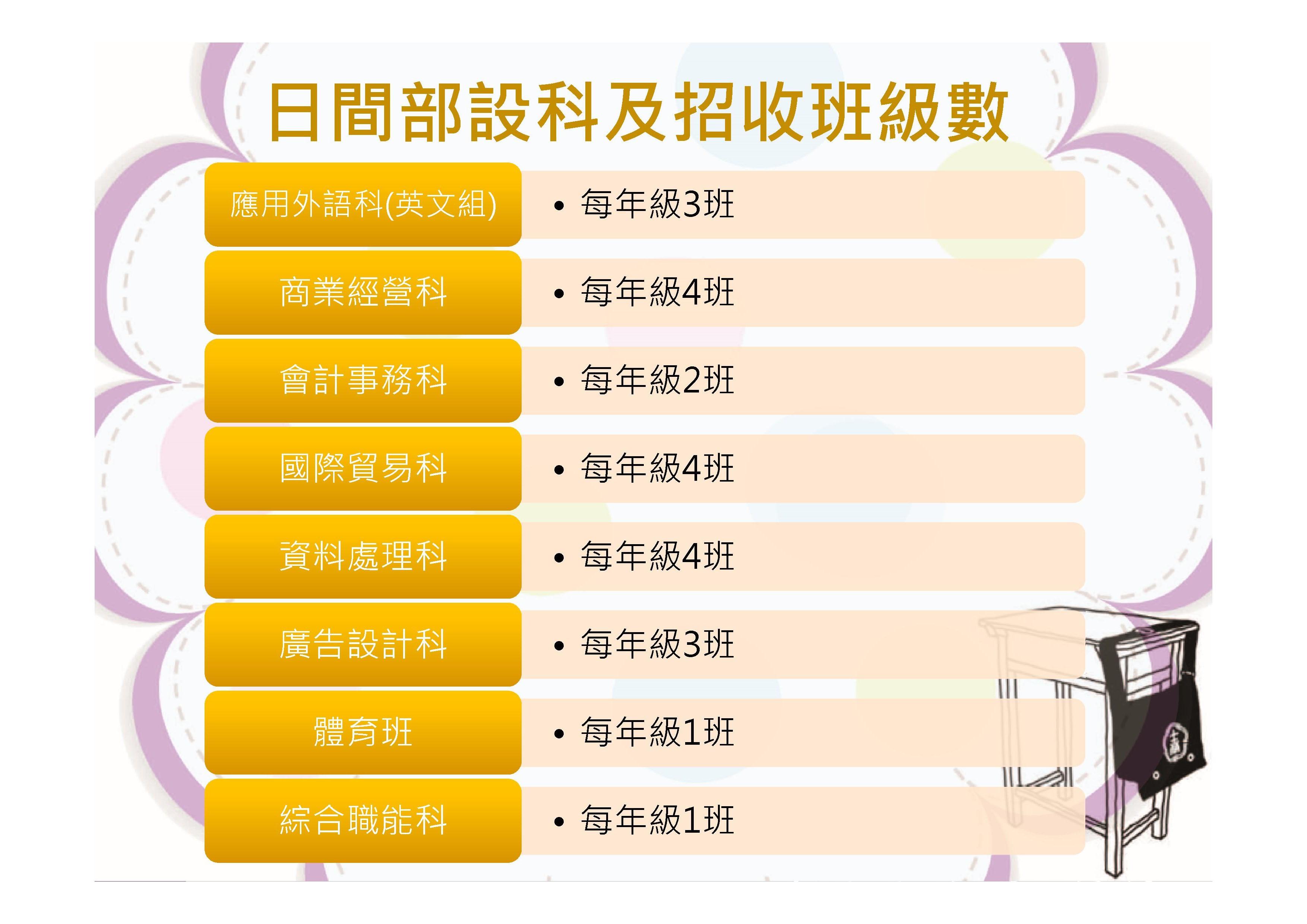 Microsoft PowerPoint - 技職教育暨士商簡介.pptx00011