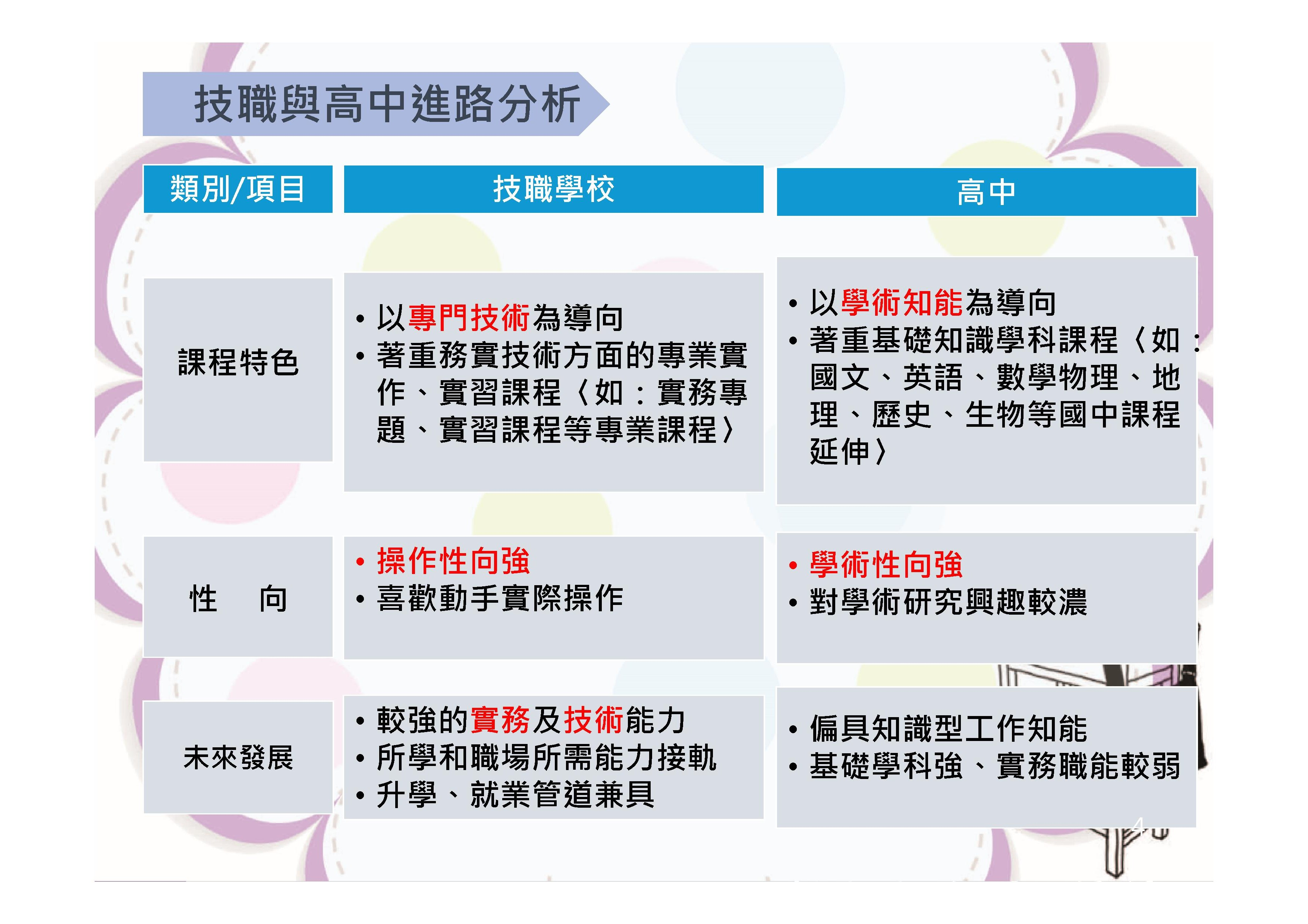 Microsoft PowerPoint - 技職教育暨士商簡介.pptx0003