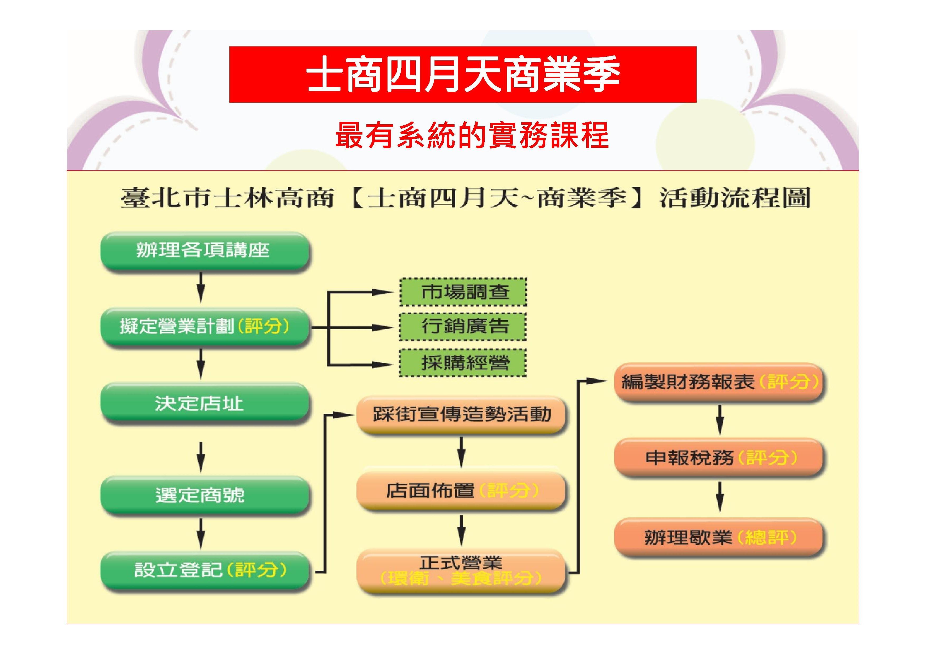 Microsoft PowerPoint - 技職教育暨士商簡介.pptx00031