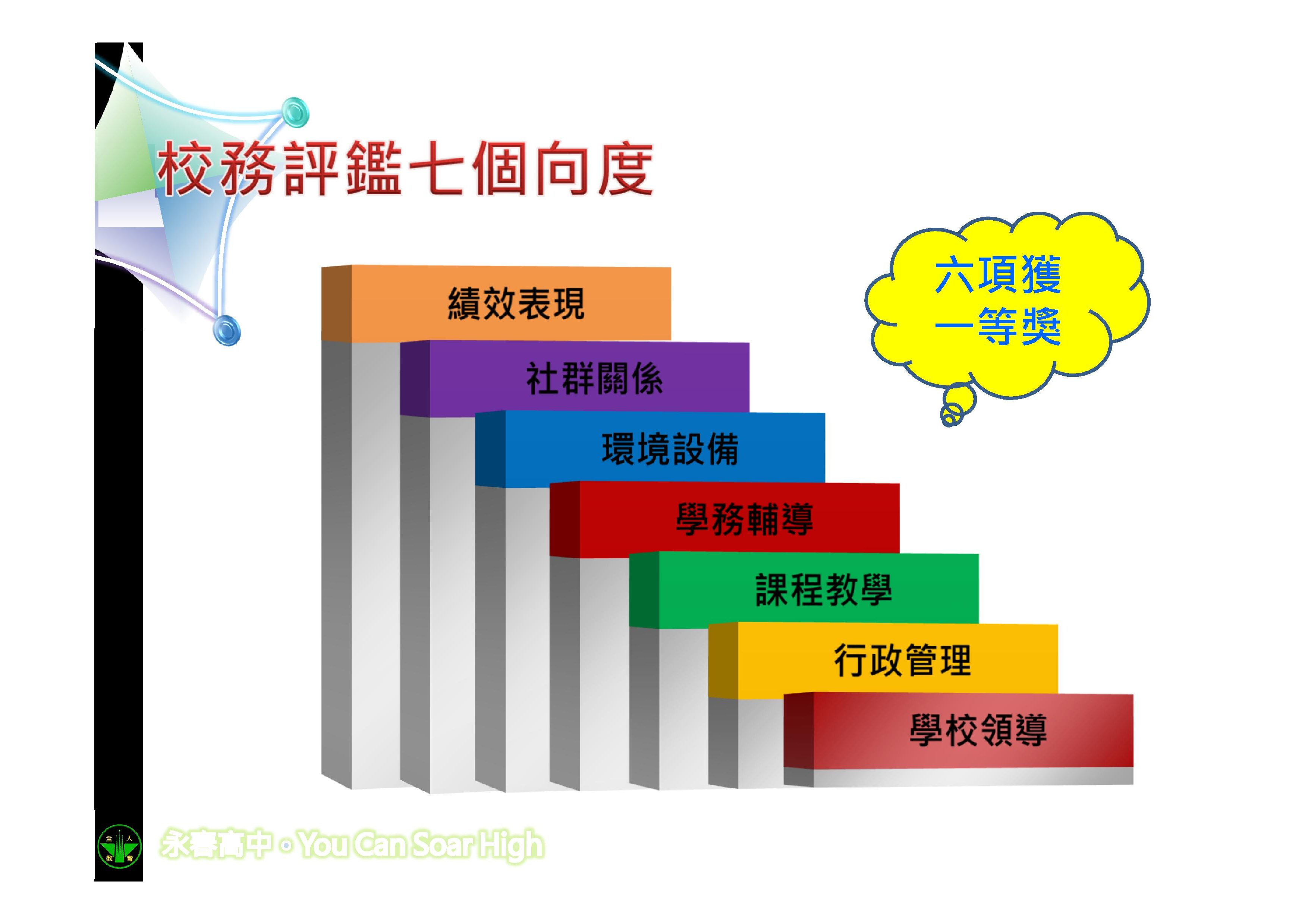 Microsoft PowerPoint - 永春高中簡介簡報107061000011