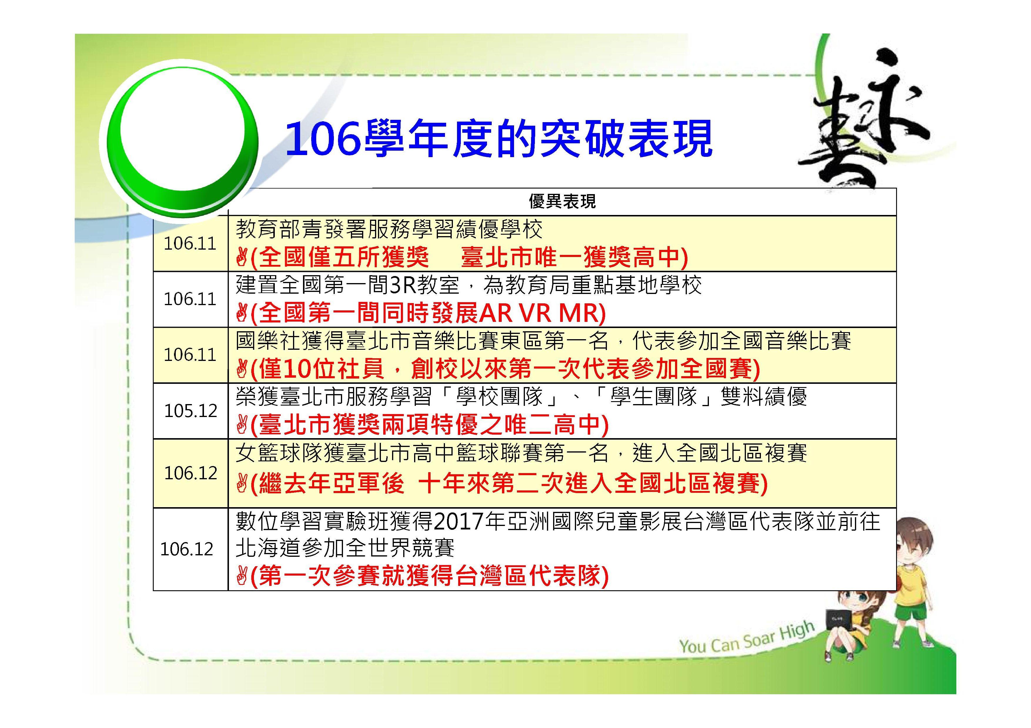 Microsoft PowerPoint - 永春高中簡介簡報107061000021